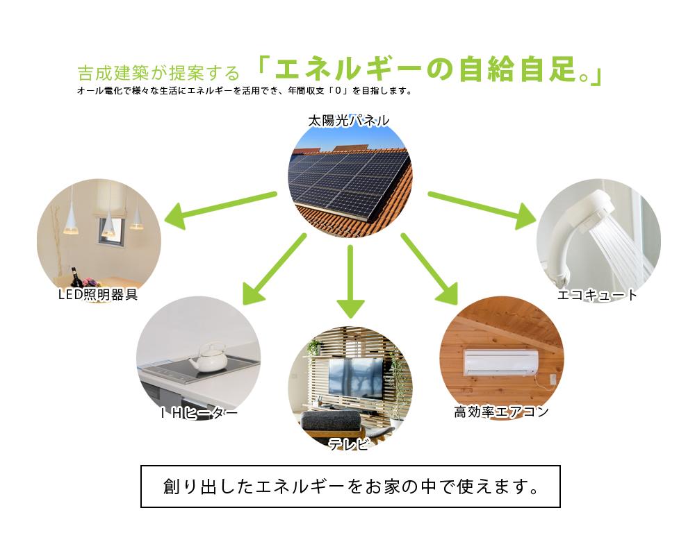 吉成建築が提案する「エネルギーの自給自足。」