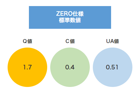 ZERO仕様 標準数値